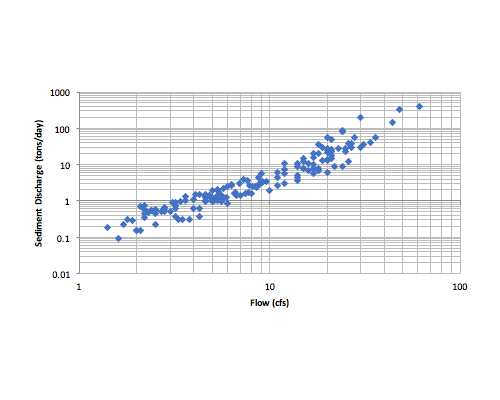 Trout Creek Stream Assessment
